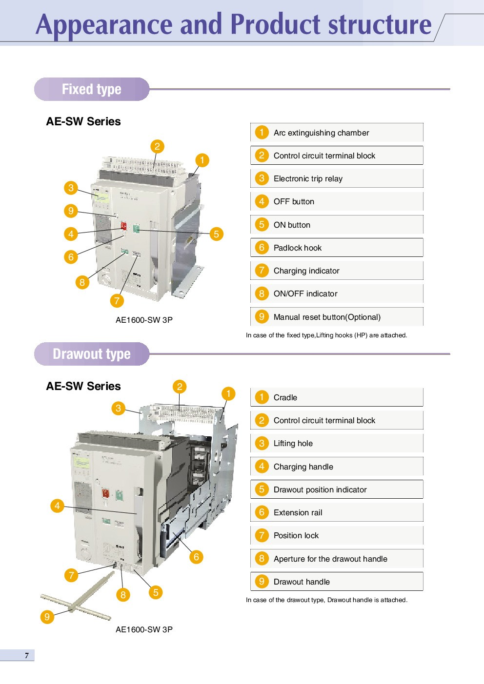 ACCESSORIES PANEL & BOX PANEL, LOW VOLTAGE AIR CIRCUIT BREAKER MITSUBISHI, Appearance and Product Structure