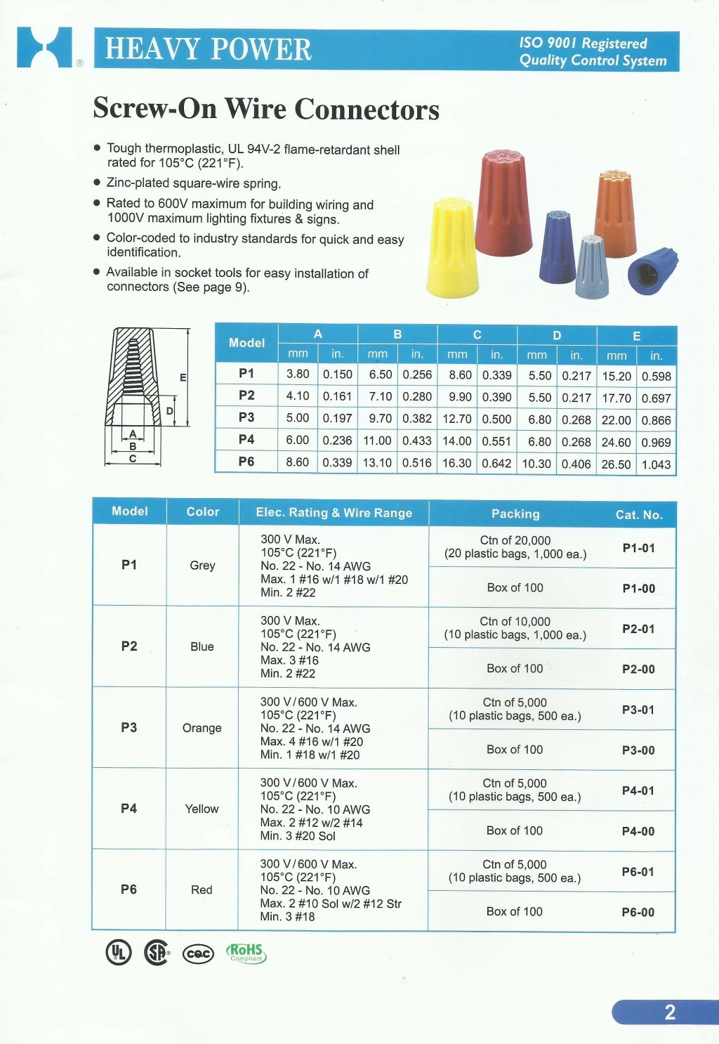 ACCESSORIES PANEL & BOX PANEL, HEAVY POWER, Screw-On Wire Connectors